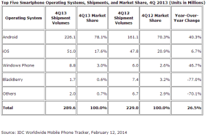 2013 Smartphone Operating System Market Share Q4